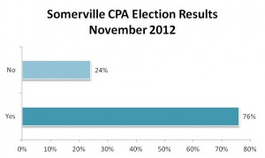 CPA%20election%20results